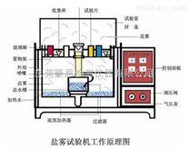 北京鹽霧腐蝕測試儀