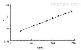 马生长激素(GH)ELISA分析试剂盒