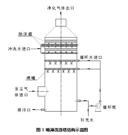 处理原理 洗涤塔系统之风机组将收集到的废气
