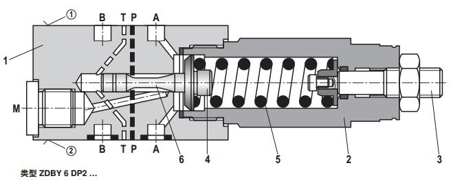"""力士乐Z(2)DBY型溢流阀的主要参数: 一般信息 重量 – 型号 """"2"""" kg 1.4 – 型号 """"3"""" kg 1.8 安装位置 任意 环境温度范围 °C –15 … +80 液压参数 最大工作压力 bar 315 最大背压(油口 T) bar 160 最大调定压力 bar 80;160;315 最大流量 l/min 60 液压油温度范围 °C –15 … +80 粘度范围 mm2/s 10 &hell"""