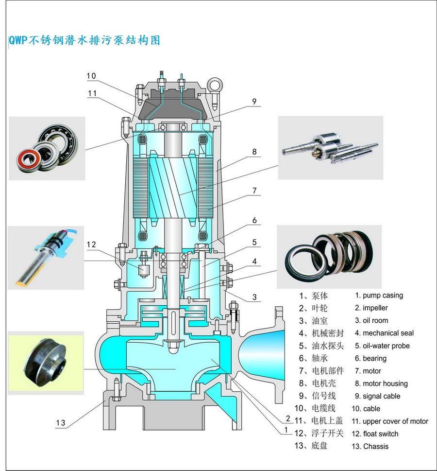 qwp不锈钢潜水排污泵结构图