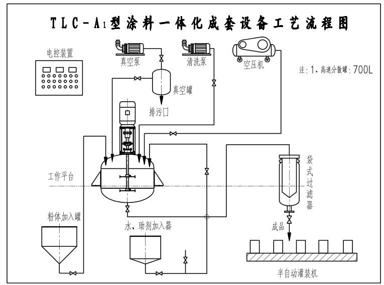 13 空气压缩机 3kw 1 台   14 清洗系统 3kw 1 套   15 半自动灌装机