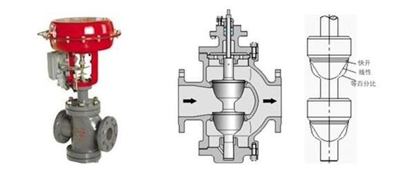 zjhn精小型气动双座调节阀图片