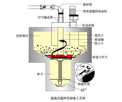 沉砂池是采用圆型结构