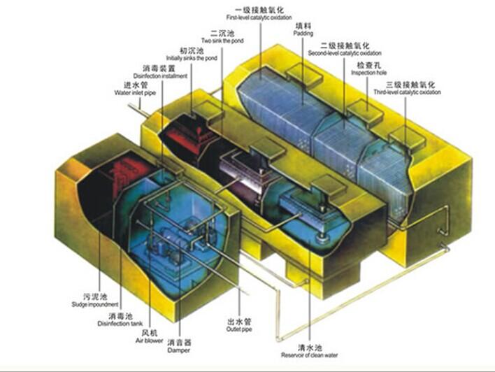 wsz地埋式一体化污水处理设备结构示意图