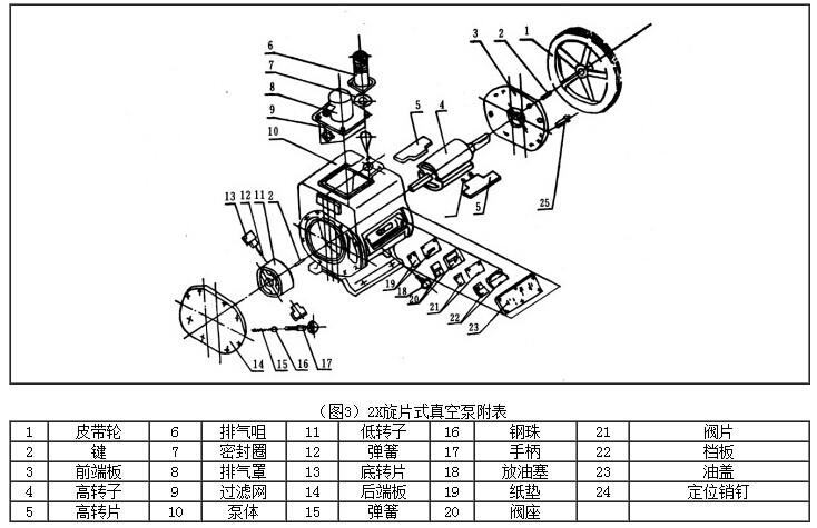 双级旋片式真空泵|旋片式真空泵