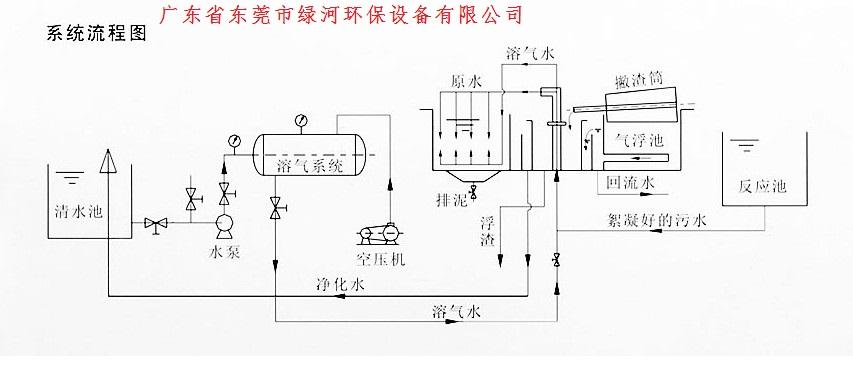废水处理设备|高效溶气气浮机|水处理环保设备产品