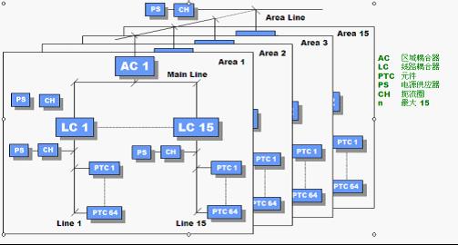knx总线在智能楼宇中的应用