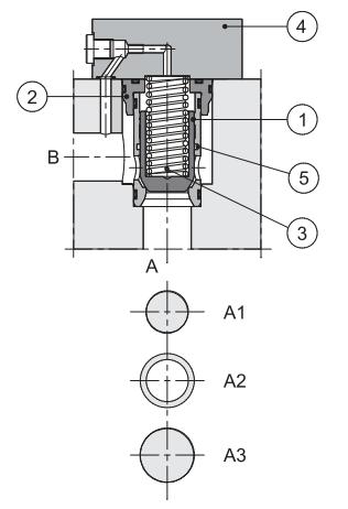 duplomatic逻辑元件可通过使用功能性紧凑式阀块,实现复杂的液压回路图片