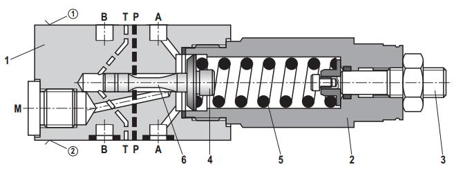 "Rexroth直动式溢流阀ZDBY 6 DP2 … 力士乐Z(2)DBYD直动式溢流阀的主要技术数据: 重量 –型号 ""2"" kg 1.4 –型号 ""3"" kg 1.8 安装位置 任意 环境温度范围 °C –15 … +80 液压 最大工作压力 bar 315 最大背压(油口 T) bar 160 最大调定压力 bar 80;160;315 最大流量 l/min 60 液压油温度范围 °C –15 &he"