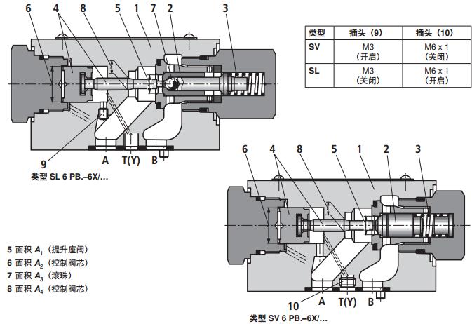 rexroth先导式单向阀图片