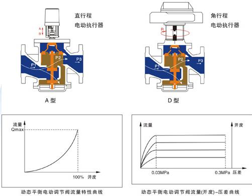 EDRV-16动态平衡电动调节阀DN25~250图