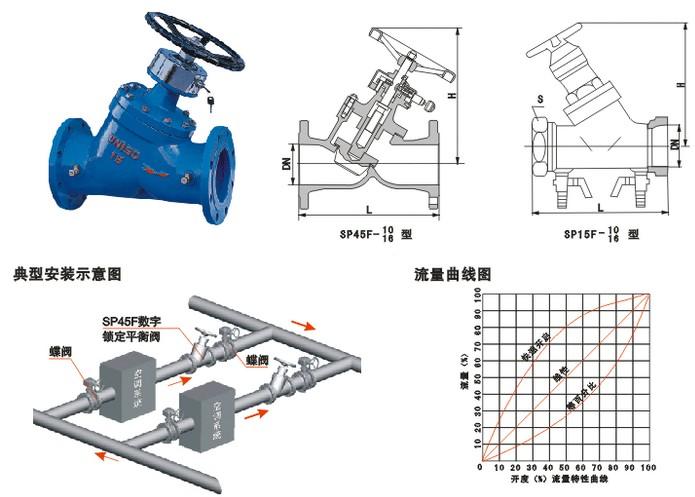 衬氟数字锁定静态流量平衡阀dn32-350结构图及安装