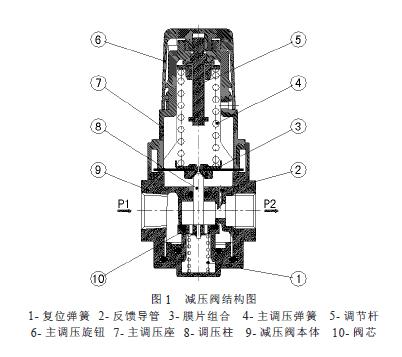 平衡阀属于调节阀范畴,力士乐减压阀它的工作原理是通过改变阀芯与图片