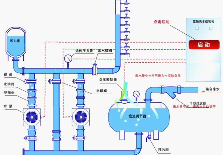 变频恒压供水原理图