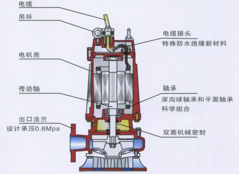 wqd型220v潜水排污泵