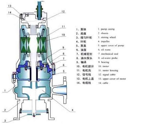 搅匀泵结构图